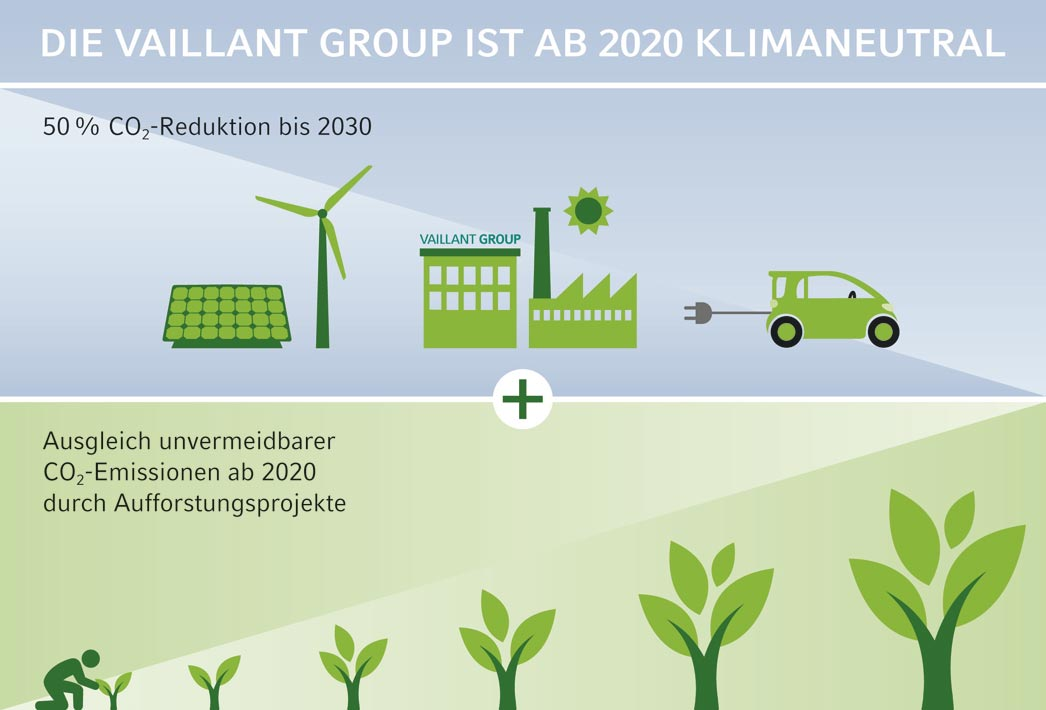 Remscheid – Vaillant-Gruppe – Klimaschutz