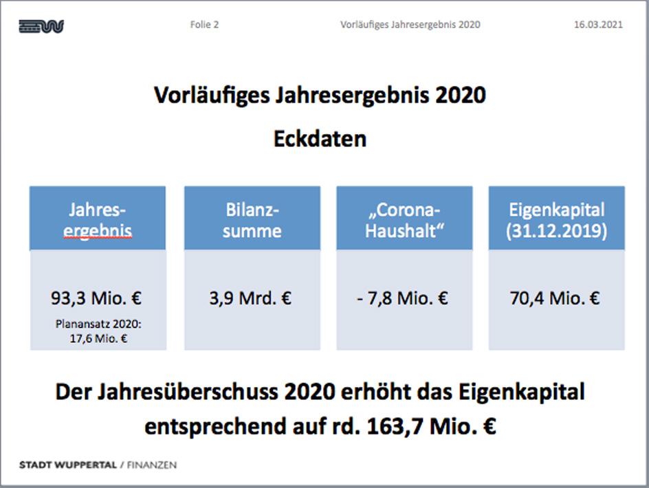 Wuppertal – Stadtverwaltung – Haushalt 2020